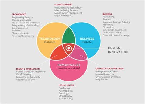 design thinking google design thinking metodologia pesquisa google design