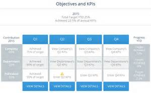 performance centre series what are objectives and kpis