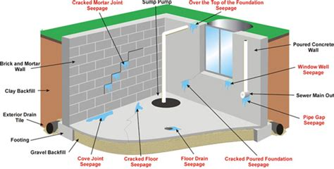 how to stop water leaks in basement why your basement leaks beaver basement