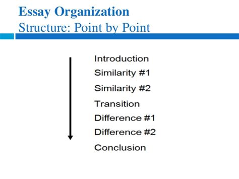pattern of organization essay pattern of organization in an essay