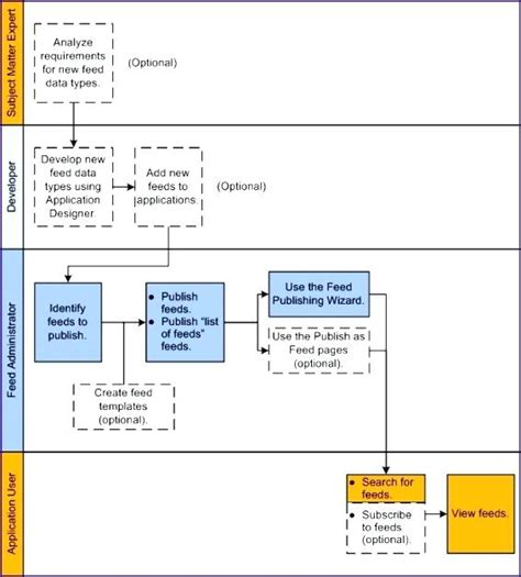 process mapping templates in excel process mapping template excel excel flowchart templates