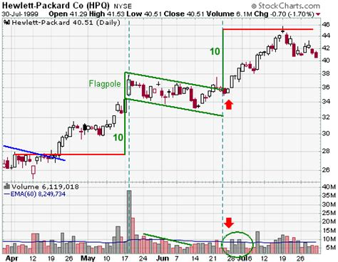 flag pattern stock chart flag pennant continuation chartschool