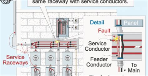 national electrical code installation except marine work of the national board of underwriters for electric wiring and apparatus as electric association classic reprint books application guidelines for service conductors electrical