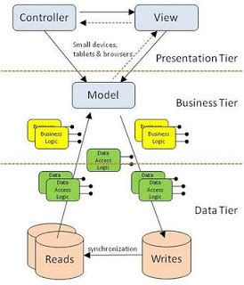 mvc pattern software engineering mvc as architecture patterns software engineering stack