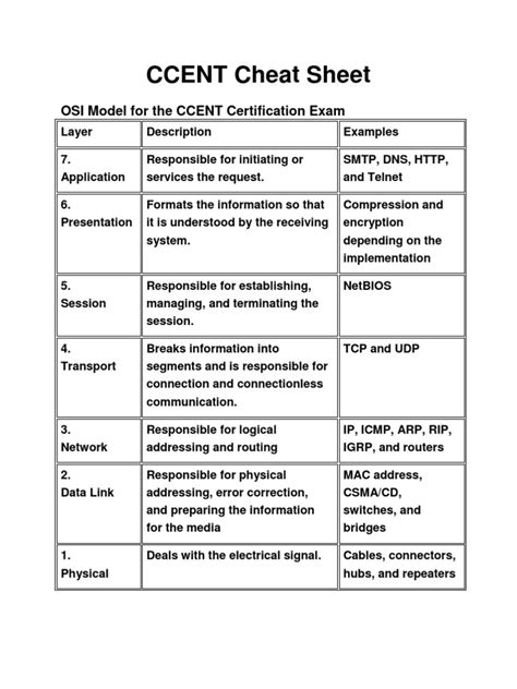 CCENT Cheat Sheet   Router (Computing)   Computer Network