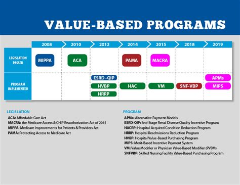 cms value based programs centers for medicare