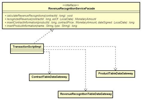 transaction script pattern java exle domain logic patterns martin fowler s revenue recognition