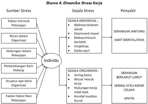 Menggugat Konsep Hubungan Kerja work stress octadandy
