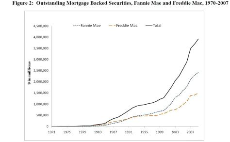Gse Reform Mba by Gse Reform Troll Alert The Wsj Valuewalk