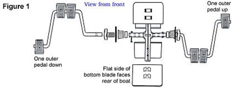 boat steering cable breaks mercury outboard steering cable replacement