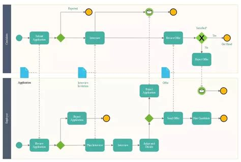 software flow diagram exle is there a or free software to draw process