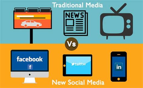 Characteristics Of Modern Media Technology by Types Of Media In The Digital Era Marbella International