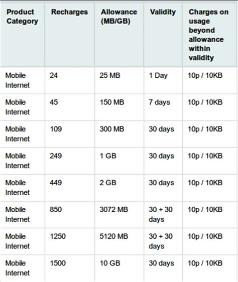 vodafone india 3g plans for mobile prepaid