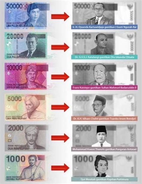 12 pahlawan di uang rupiah baru indonesia 2016 biografi pahlawan indonesia