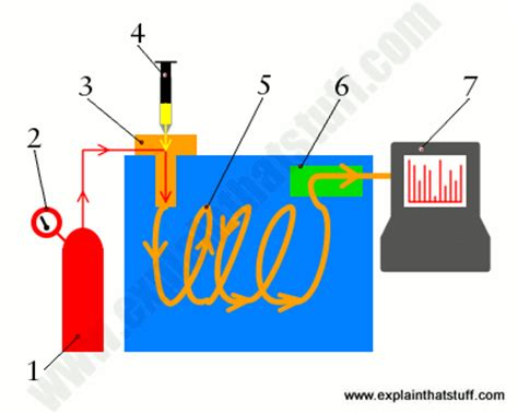 what s so simple about simple machines process how does chromatography work explain that stuff