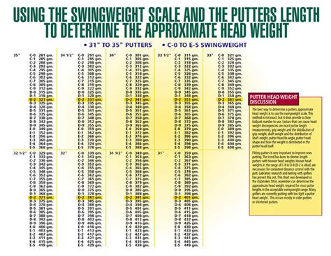 swing weight swing weight chart diy driver tune up diy fitting wrx