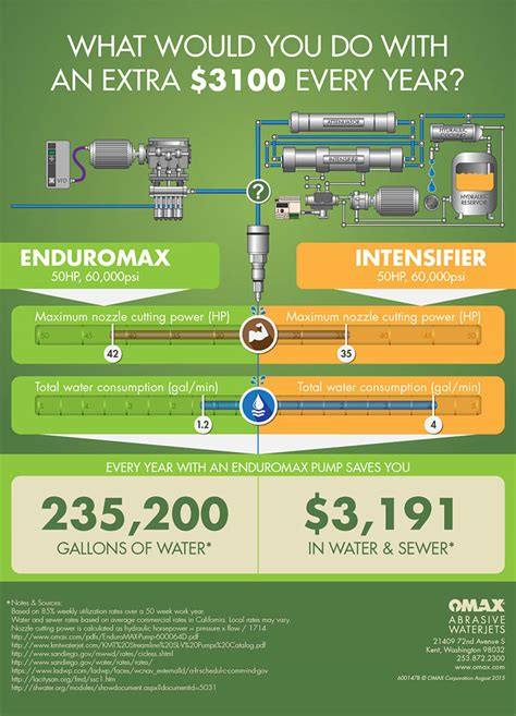 omax layout download enduromax pump saves you money omax waterjet cutting