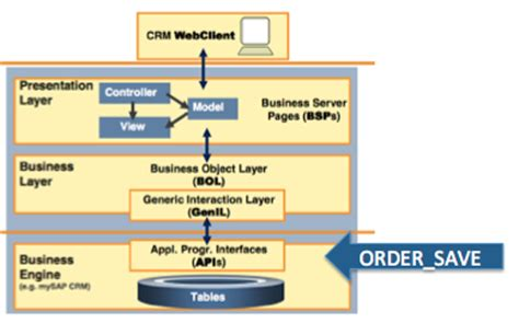 badi tutorial sap technical sap customer engagement using the bol in badis or not