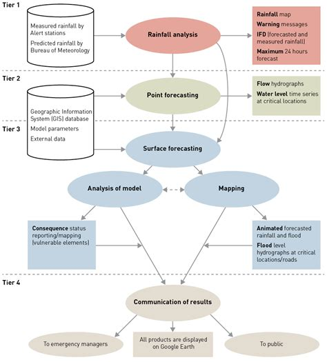 diagram of decision support system ajem new generation flood forecasting and decision support