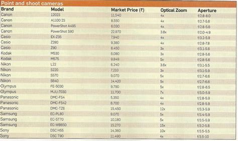 nikon digital price list digital cameras price list in india canon sony samsung