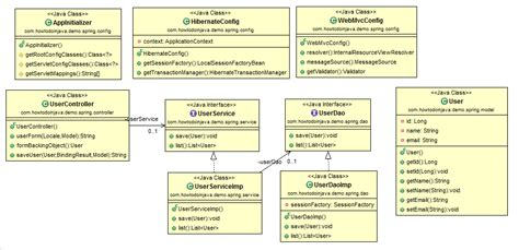 factory pattern java spring exle class diagram for web application 28 images java web