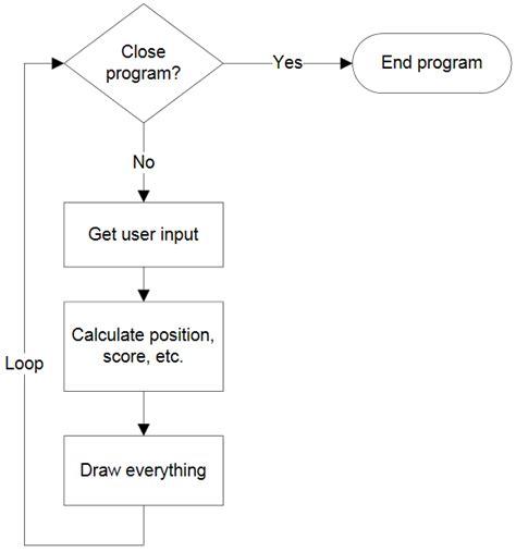 flowchart loop limit flowchart loop limit create a flowchart