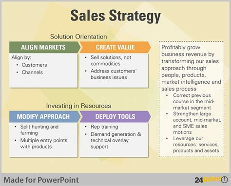 Sales Strategy Presentation Template Affordable Sales Plan Template Powerpoint