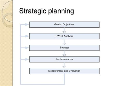 Developing A Strategic Business Plan Strategic Goals And Objectives Template