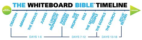 sections of bible 18 week the whiteboard bible