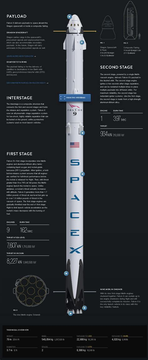 Spacex What Is The Structure Of Falcon 9 And Dragon Space Exploration Stack Exchange Spacex Powerpoint Template