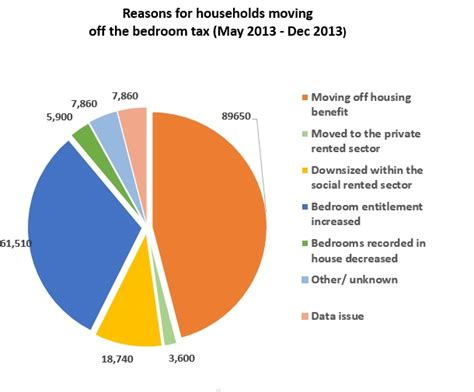 Bedroom Tax Bedroom Size The Bedroom Tax By Numbers Class