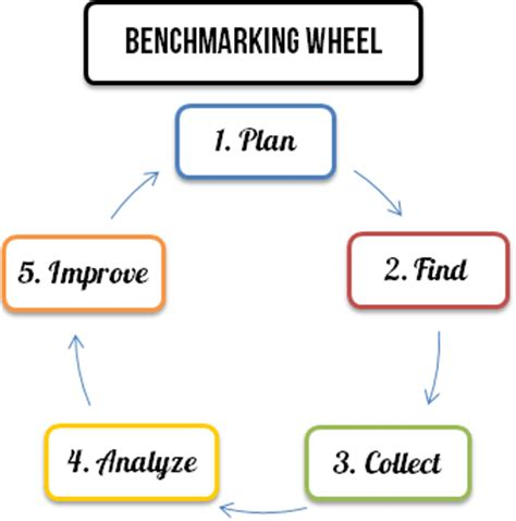 bench marketing definition benchmarking smi