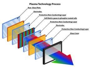 lcd led plasma television b