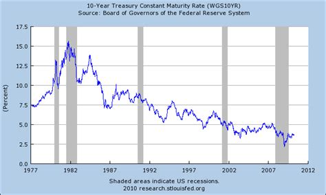 united states how do historically low interest rates interfluidity 187 a different perspective on interest rates
