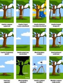 Swing Development makkelijk migreren naar een nieuwe werkplek webwereld
