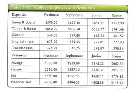 College Expense Spreadsheet College Expense Worksheet Wiildcreative