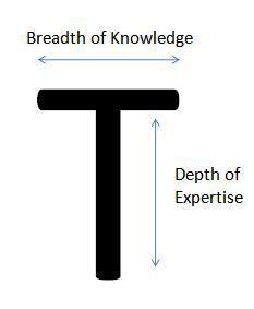t shaped which letter shaped will future employees and leaders be l i f e
