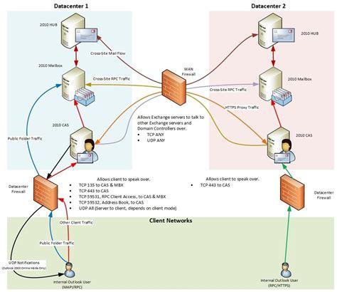 exchange firewalls  support
