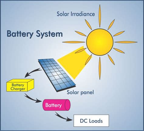 info on solar panels solar power facts solar alternative energy