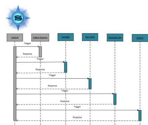 continuous integration diagram continuous integration process diagram wiring diagrams