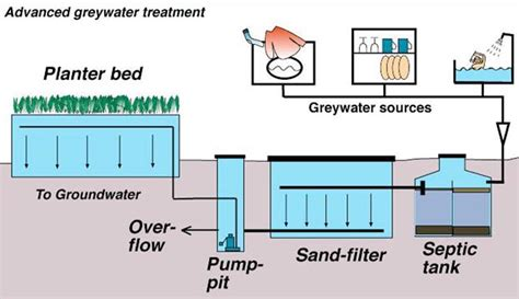 greywater systems green connect san diego