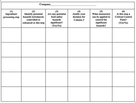 Haccp Templates Food Safety Food Safety Plan Template Fsma