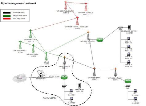 mpumulanga mesh wirelessafrica