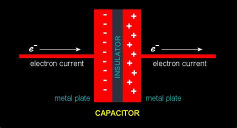 charging capacitor animation capacitor gif images