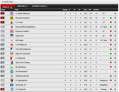 live tabelle 2 bundesliga 1 fu 223 bundesliga tabelle saison aktuell live