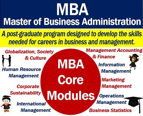Courses Offered In Mba by Mba Definition And Meaning Market Business News