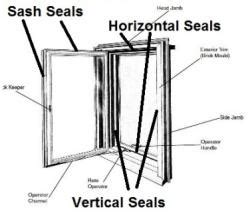 Milgard Patio Door Replacement Parts by Milco Milgard Window Patio Door Repair Replacement Parts