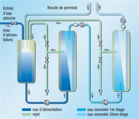 Clinique Du Chauffe Eau 4697 by 233 Tude De L H 233 Modialyse Et Mise En Place De L H 233 Modiafiltration