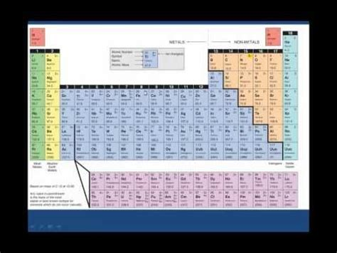 ionic tutorial book writing chemical formulas for binary ionic compounds