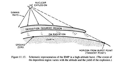 electromagnetic pulses emp iamchaitanya